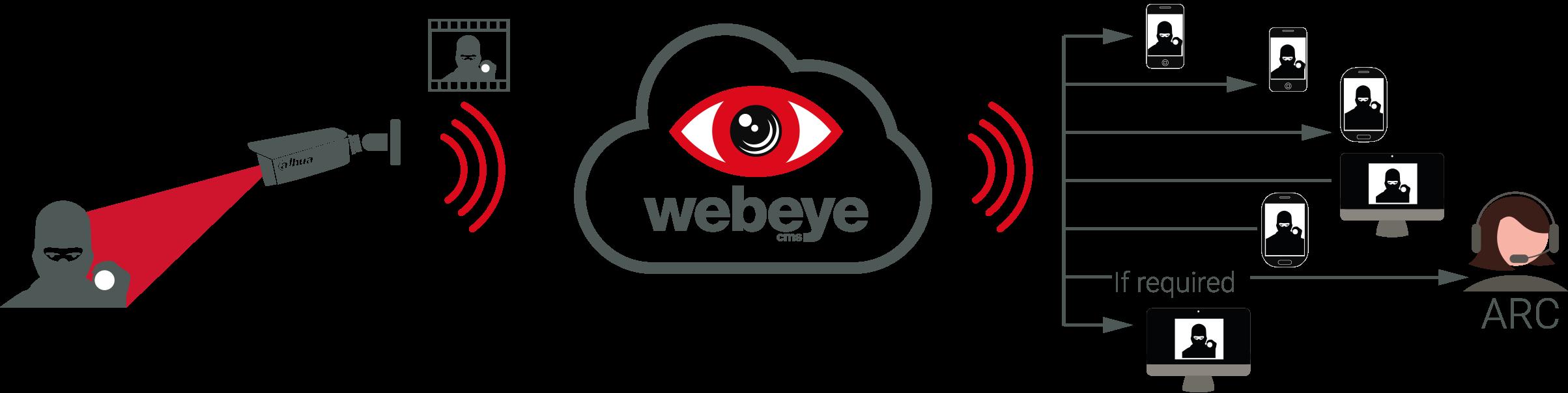 webeyeCMS Process